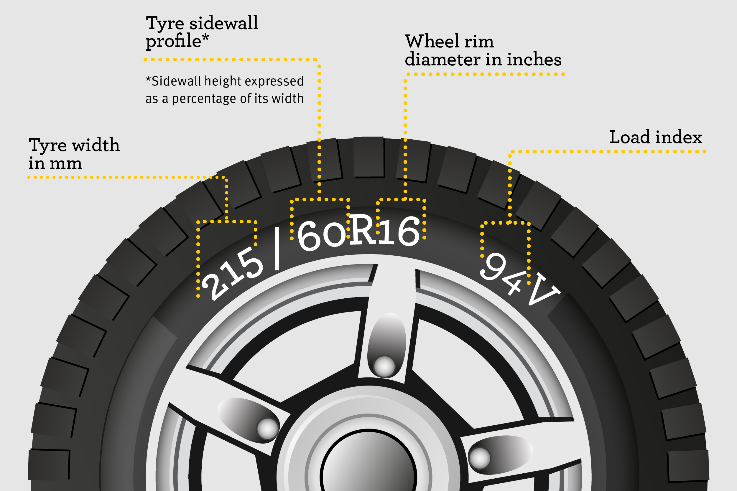 Tyre numerical markings explainer infographic