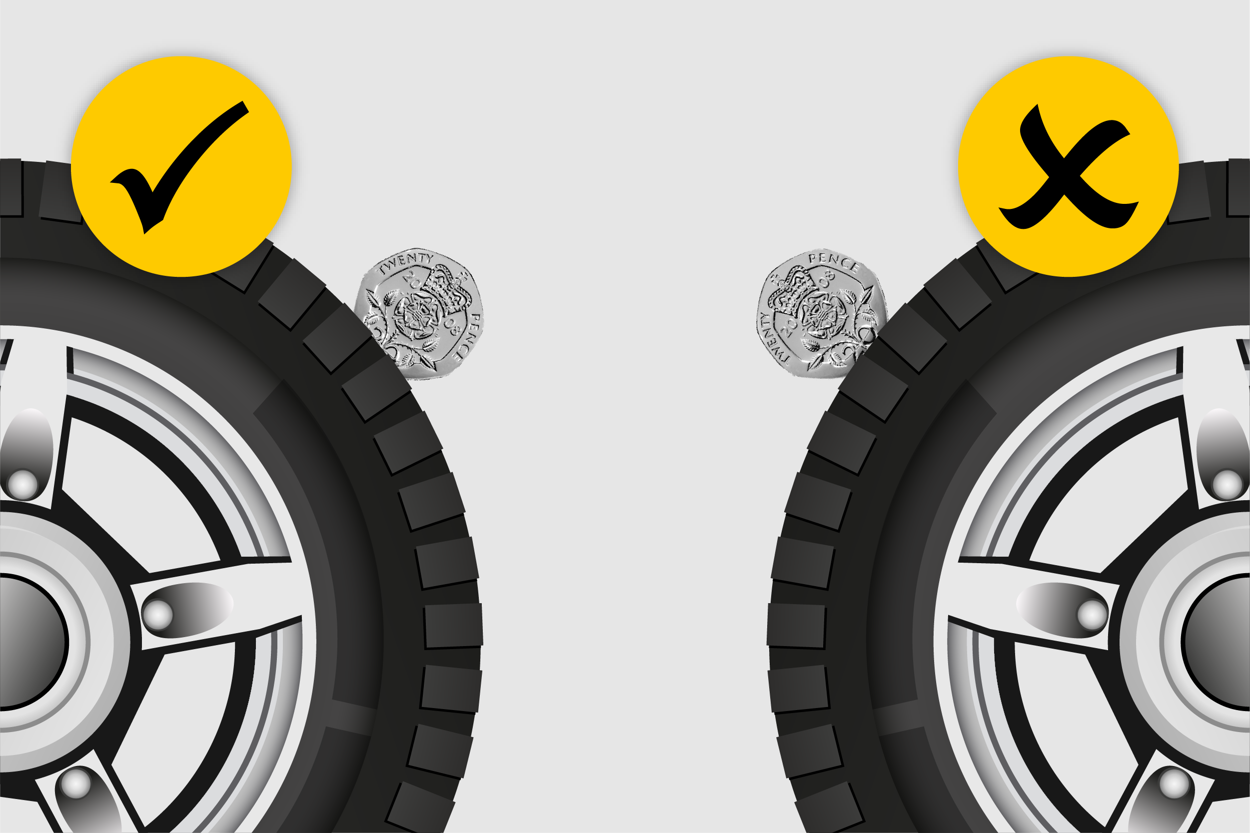 Tyre safety infographic panel detailing the 20p test for tyre treads