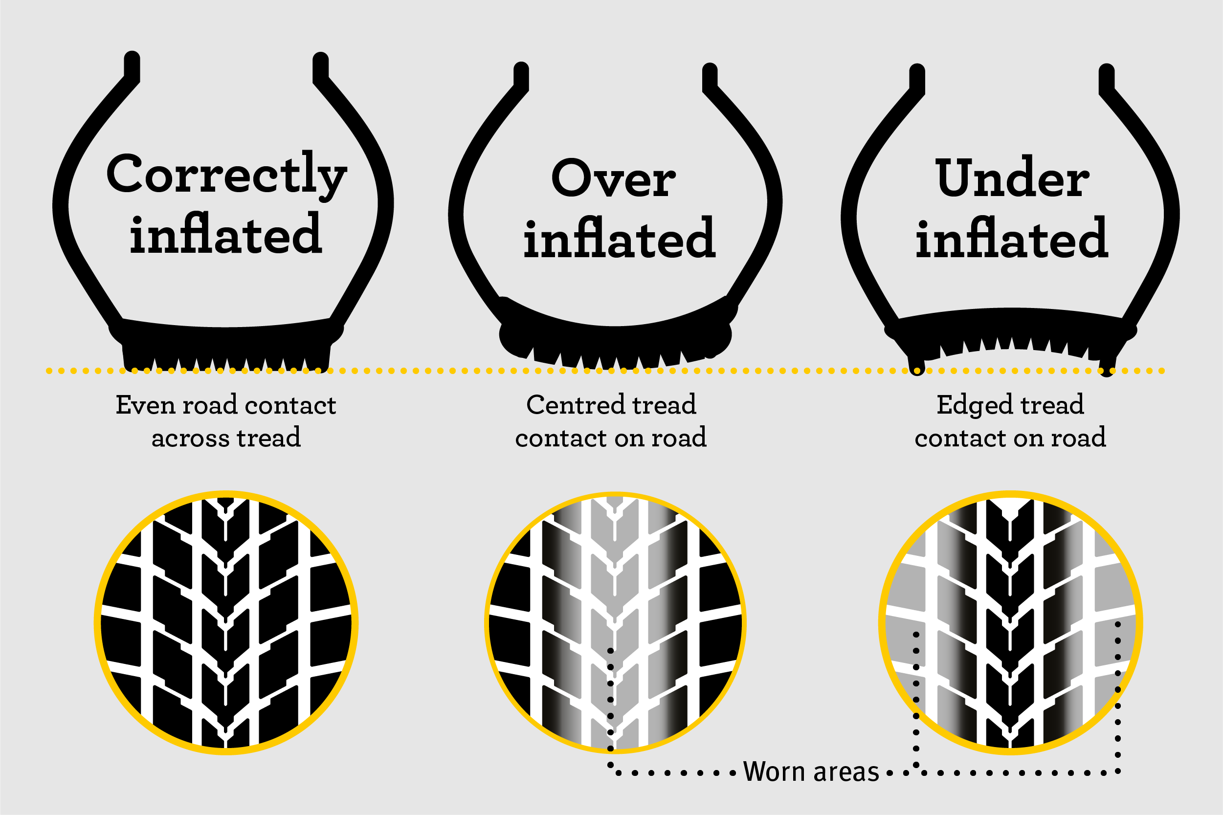 Tyre safety tyre pressure explainer infographic